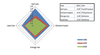 Sustainability Modelling